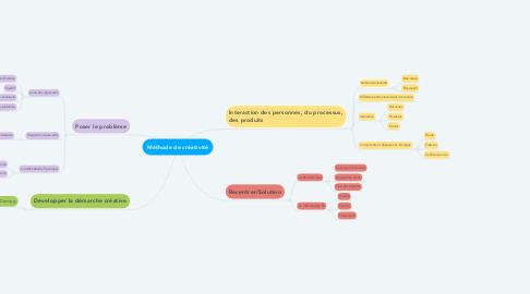 Mind Map: Méthode de créativité