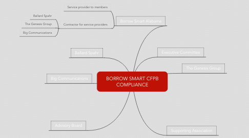 Mind Map: BORROW SMART CFPB COMPLIANCE