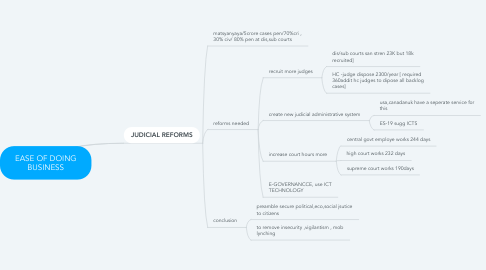 Mind Map: EASE OF DOING BUSINESS