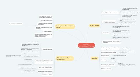 Mind Map: Duurzame wereldvoedselvoorziening