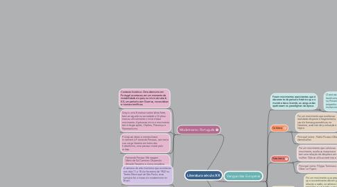 Mind Map: Literatura século XX