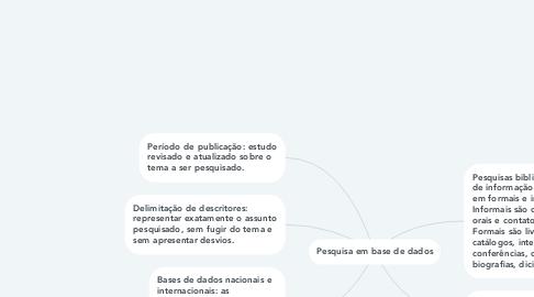 Mind Map: Pesquisa em base de dados