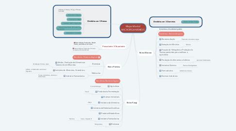 Mind Map: Mapa Mental MICRORGANISMOS