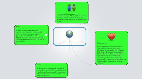 Mind Map: ESTRUCTURA DEL MEDIO  AMBIENTE