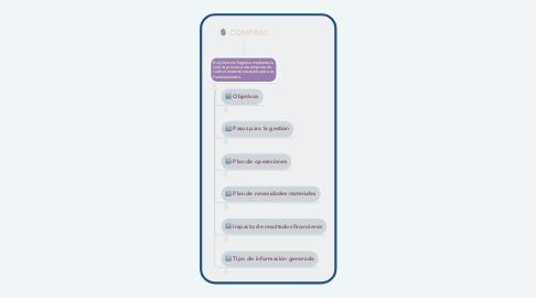 Mind Map: COMPRAS