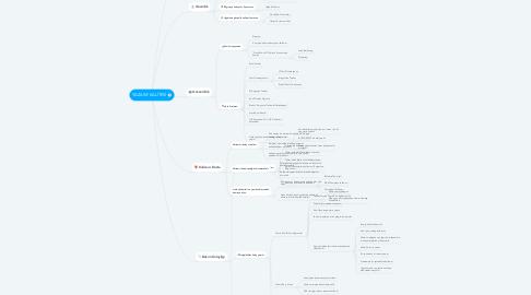 Mind Map: YAZILIM KALİTESİ