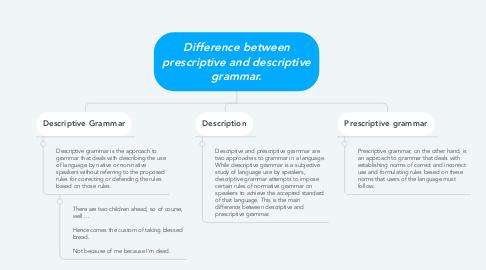 Mind Map: Difference between prescriptive and descriptive grammar.