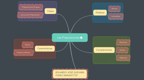 Mind Map: Las Preposiciones