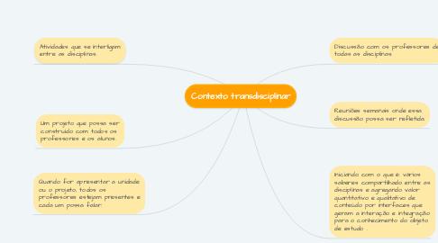 Mind Map: Contexto transdisciplinar