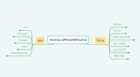 Mind Map: MUSICA AFROAMERICANA