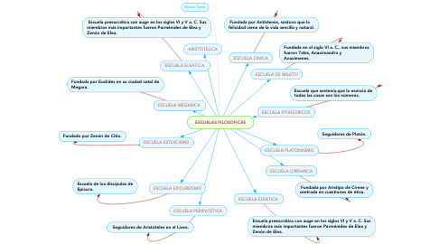 Mind Map: ESCUELAS FILOSOFICAS