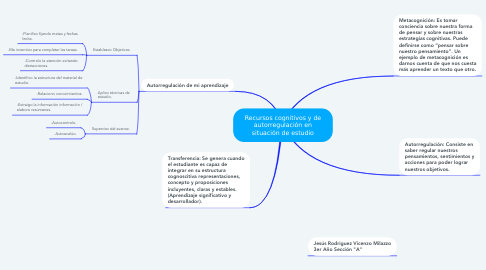 Mind Map: Recursos cognitivos y de autorregulación en situación de estudio