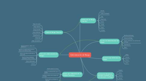 Mind Map: Administración de Riesgo
