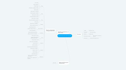 Mind Map: Gerenciamento de Projetos