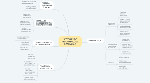 Mind Map: SISTEMAS DE INFORMAÇÕES GERENCIAIS
