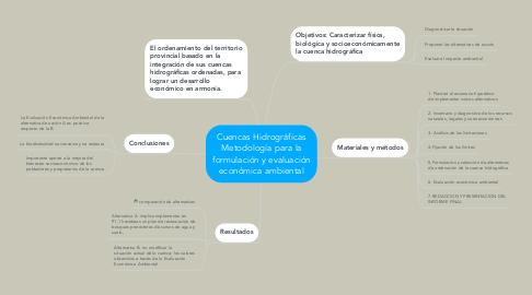 Mind Map: Cuencas Hidrográficas Metodología para la formulación y evaluación económica ambiental
