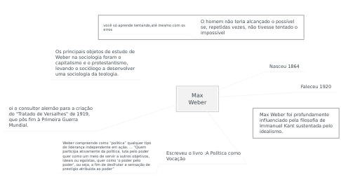 Mind Map: A sociedade e os conceitos de indivíduos