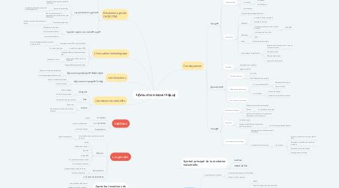 Mind Map: RÉVOLUTION INDUSTRIELLE