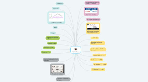 Mind Map: Temas fisica