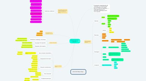 Mind Map: Comportamiento del Consumidor y productor