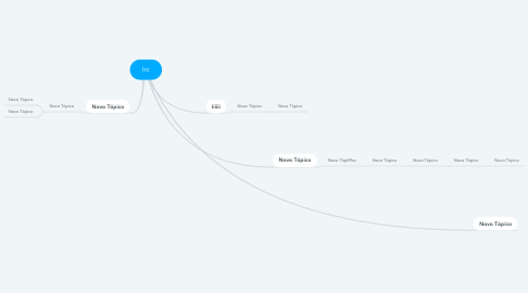 Mind Map: Irc