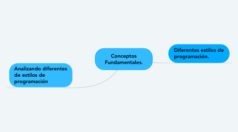 Mind Map: Conceptos Fundamentales.