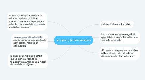 Mind Map: el calor y la temperatura