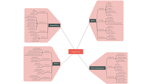 Mind Map: Kryptokunst