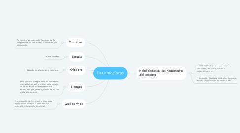 Mind Map: Procesos de la neurociencia cognitiva por Santiago Vintimilla