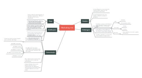 Mind Map: Marketing mix