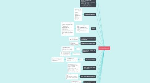 Mind Map: FERTIRRIGACION