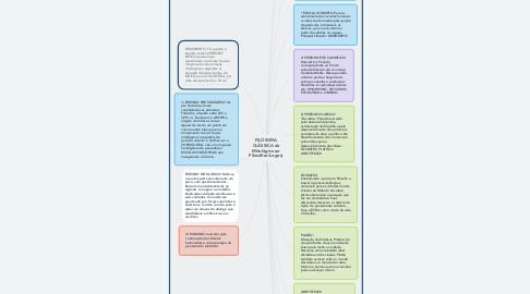 Mind Map: FILOSOFIA CLÁSSICA do Mitológico ao Filosófico/Logos)