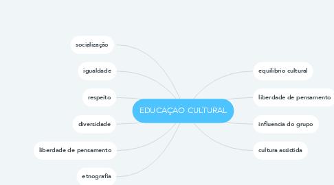 Mind Map: EDUCAÇAO CULTURAL