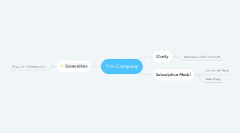 Mind Map: Film Company