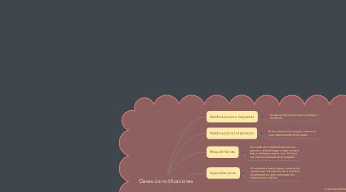 Mind Map: Clases de notificaciones