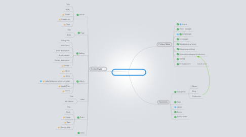 Mind Map: NoiseAsia Web Structure