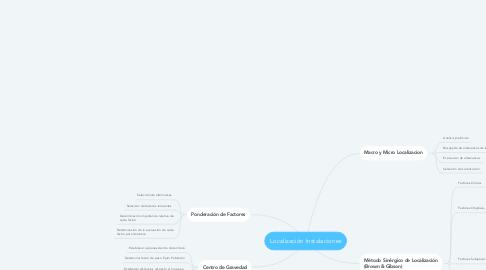 Mind Map: Localización Instalaciones