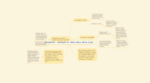 Mind Map: GEOGRAFIA - FORMAÇÃO DO TERRITÓRIO BRASILEIRO