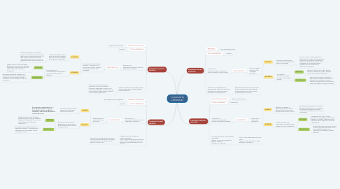Mind Map: CUADRANTES CEREBRALES