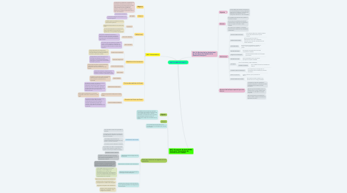 Mind Map: NIC 21, NIIF 15 Y NIC 2