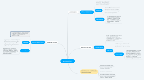 Mind Map: NAVEGADORES