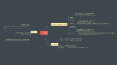 Mind Map: Song