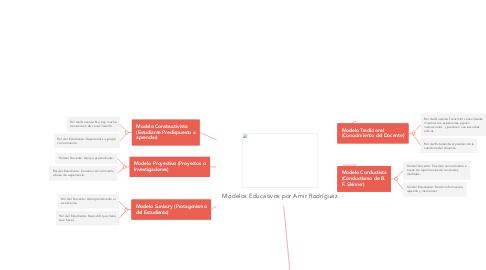 Mind Map: Modelos Educativos por Amir Rodríguez