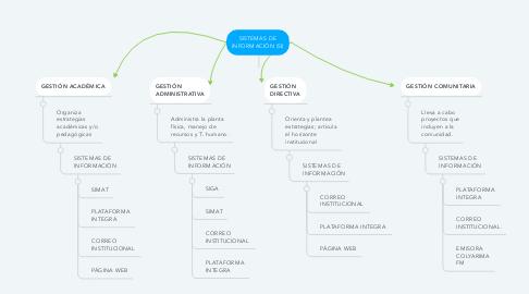 Mind Map: SISTEMAS DE INFORMACIÓN (SI)
