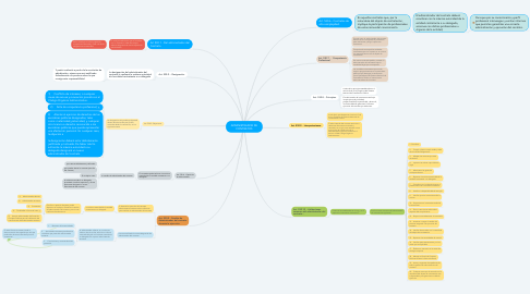 Mind Map: ADMINISTRADOR DE CONTRATOS