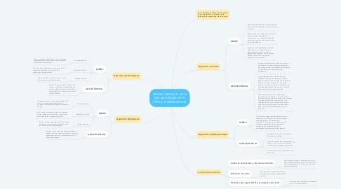 Mind Map: Hechos históricos de la psicopatología de la niñez y la adolescencia.