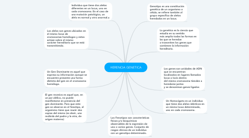 Mind Map: HERENCIA GENETICA