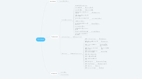 Mind Map: TGH Media