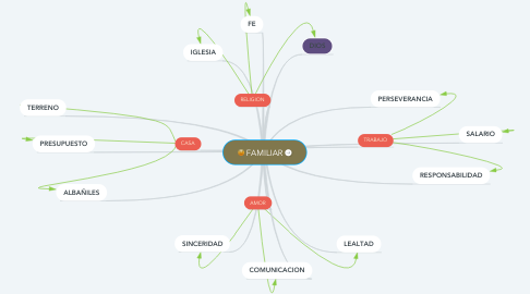 Mind Map: FAMILIAR