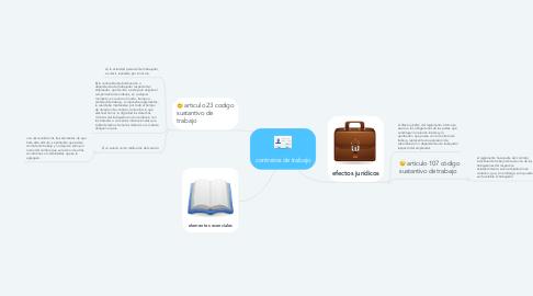 Mind Map: contratos de trabajo